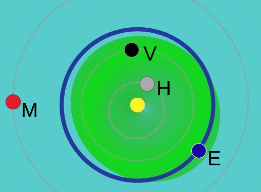 Область астероидов группы атонов. Источник: wikipedia.org