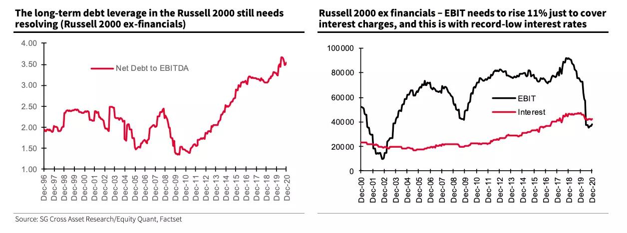 Долговая нагрузка по Russell 2000