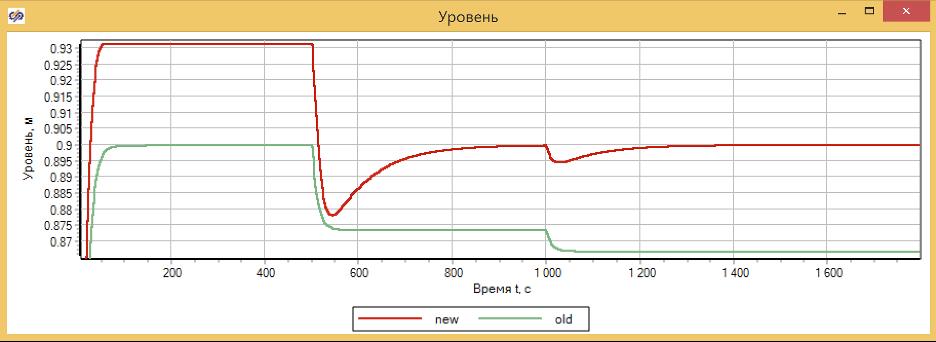 Рисунок 3.9.15 Сравнение пропорционального (old) и изодромного (new) регулятора уровня.