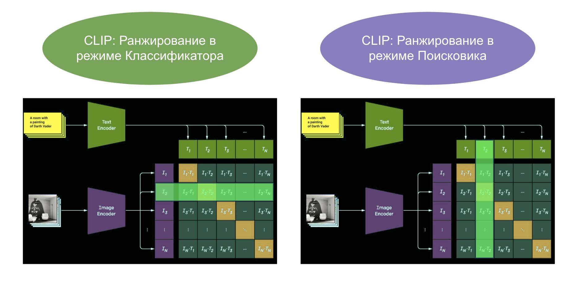 Два возможных режима использования гибридной нейронной сети CLIP