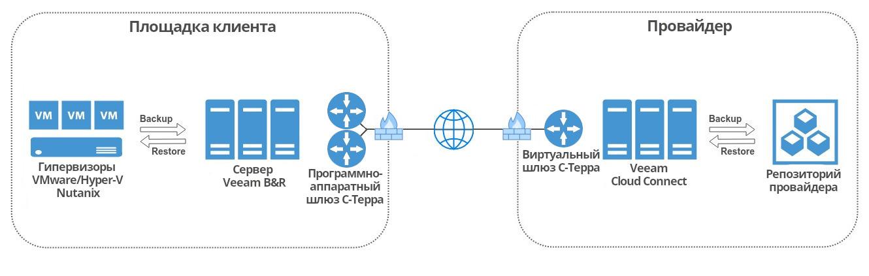 Непростой бэкап строим BaaS-сервис для работы с ПДн и ГИС