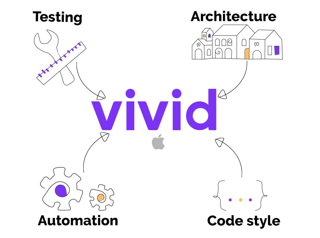 Как мы стартовали Vivid Money для iOS / Блог компании Vivid Money / Хабр