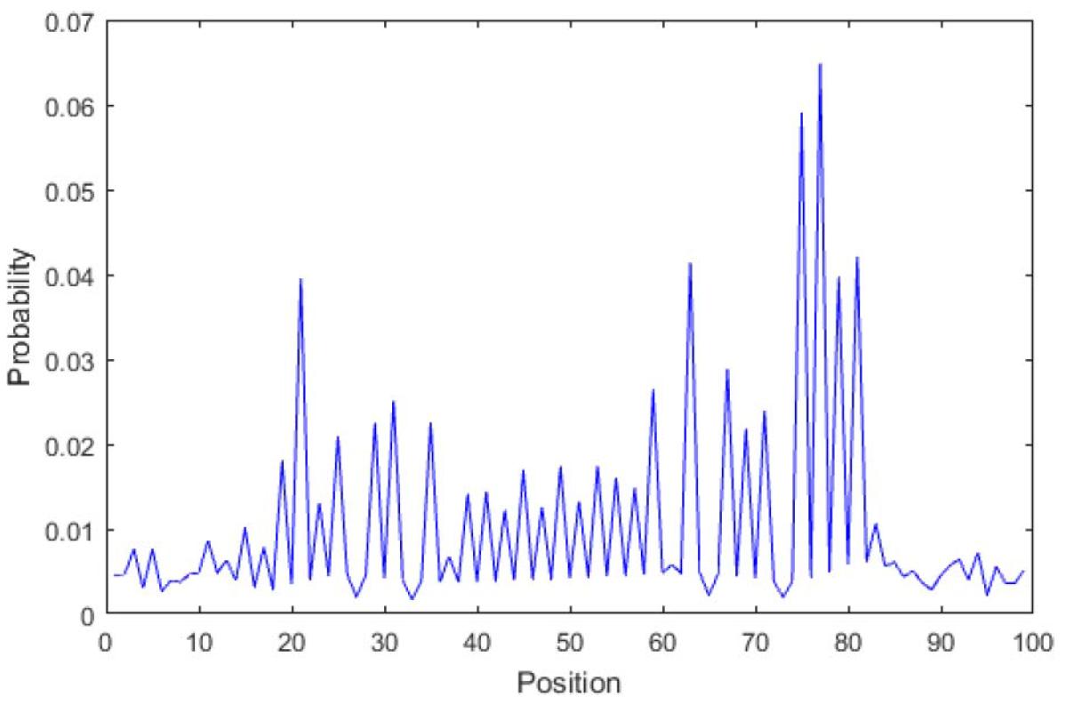 Одномерное распределение вероятностей