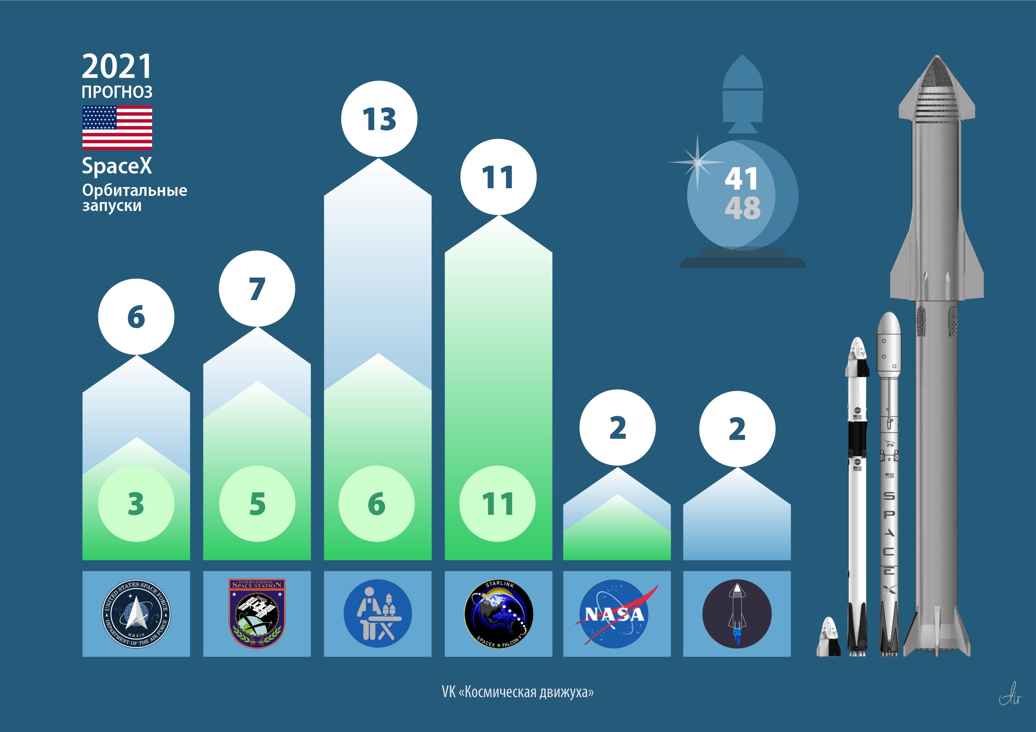 США. SpaceX. Прогноз на 2021 год