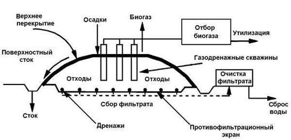 Рис.2. Схематическая схема рекультивации полигона
