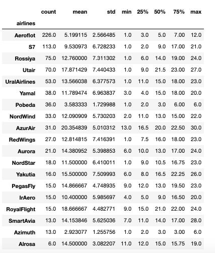 Описательные статистики значений возраста, количество воздушных судов в разрезе каждой авикомпании.