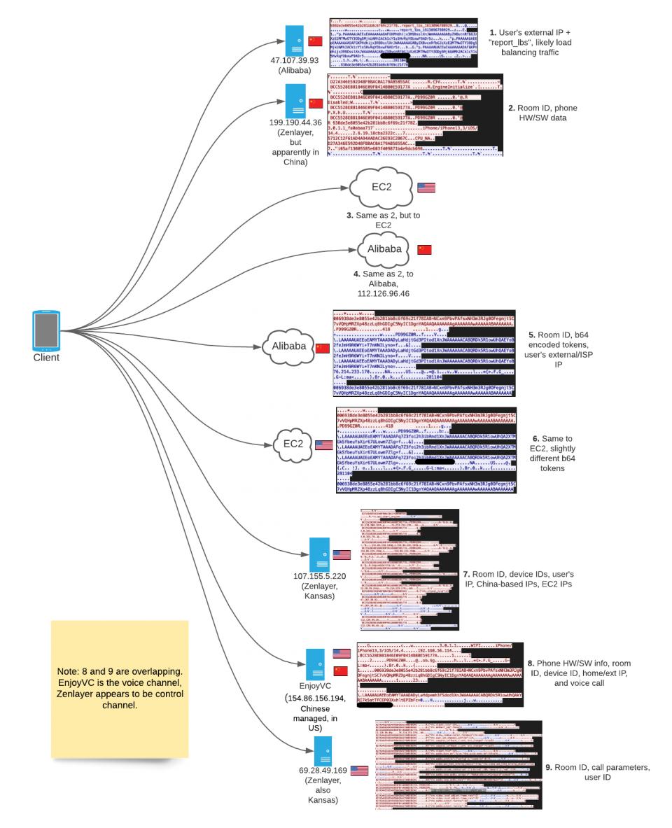 Последовательность и содержание UDP-трафика от устройства, присоединяющегося к клубной комнате.Диаграмма SIO.