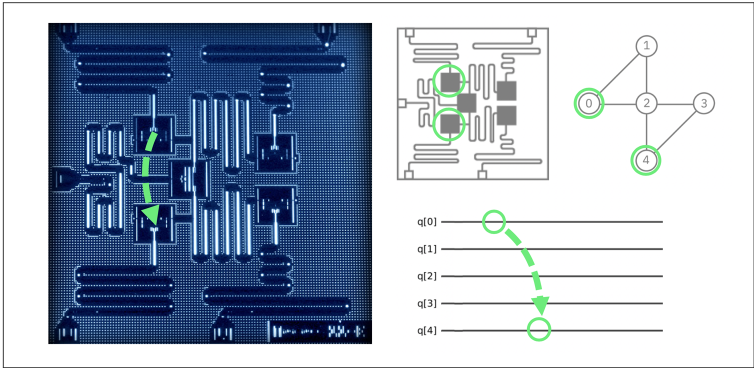 Рис. 4.1. Микросхема IBM очень мала, так что перемещение кубита будет довольно коротким; на иллюстрации и схеме выделены части QPU, между которыми будет происходить телепортация