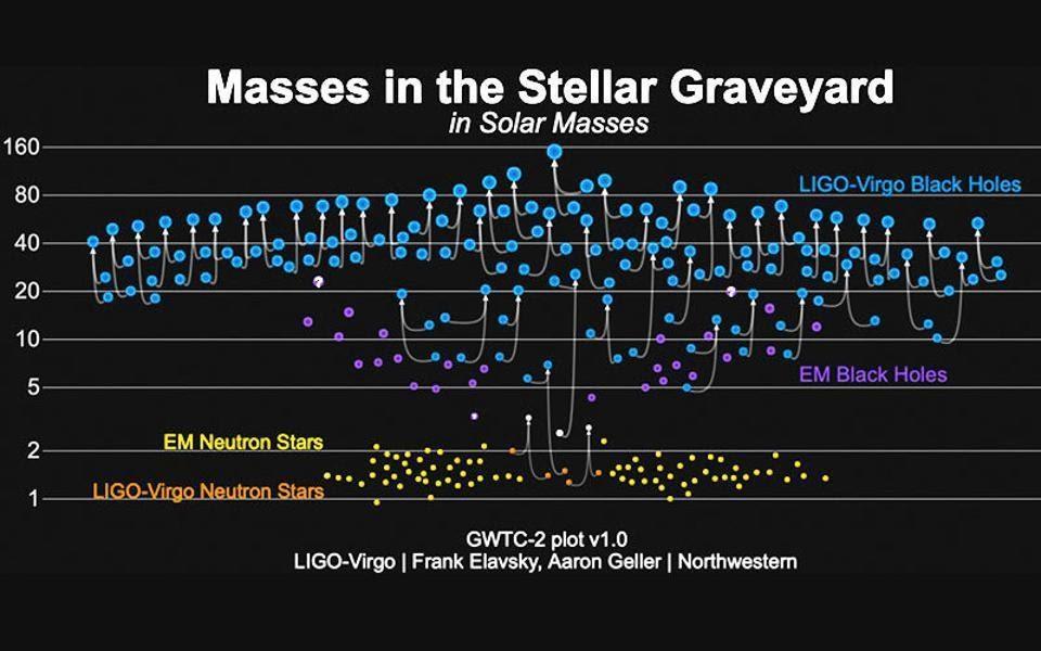На этом графике показаны массы всех компактных двойных звёзд, обнаруженных LIGO/Virgo: чёрные дыры, отмеченные синим цветом, и нейтронные звёзды, отмеченные оранжевым цветом. Также показаны чёрные дыры с массами звёзд (фиолетовые) и нейтронные звёзды (жёлтые), обнаруженные с помощью наблюдений электромагнитных волн. Всего у нас более 50 наблюдений событий излучения гравитационных волн, соответствующих слиянию компактных масс (LIGO/VIRGO/СЕВЕРО-ЗАПАДНЙ УНИВЕРСИТЕТ/ФРЭНК ЭЛАВСКИ)