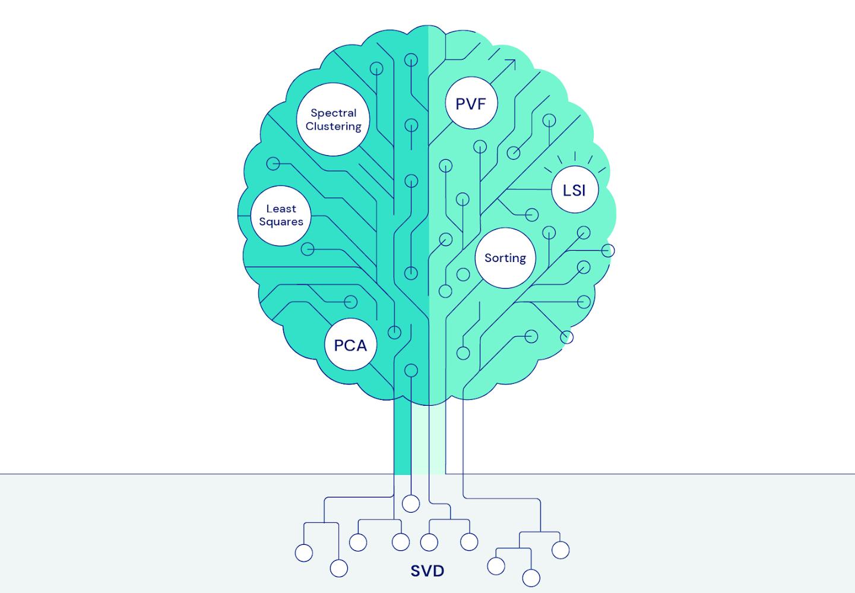 Рис. 1. Дерево знаний на базе SVD охватывает многие фундаментальные идеи машинного обучения, включая методы PCA, наименьших квадратов, спектральной кластеризации, функции условных значений, латентно-семантическое индексирование и сортировку