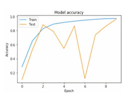 Результаты эксперимента с использованием SimpleHTR (lr=0,01): точность модели.