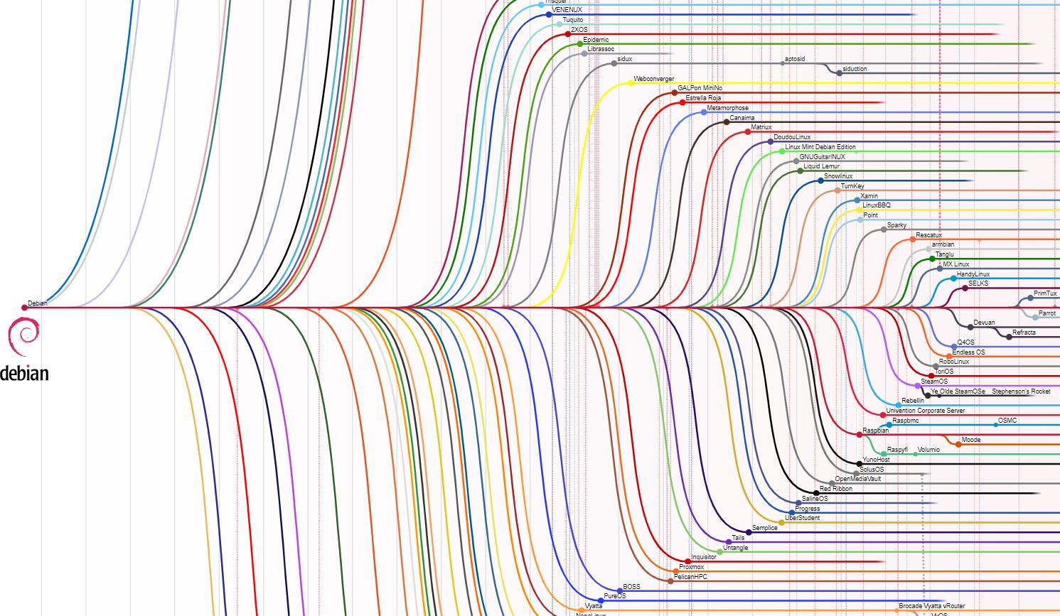 Основы Bash-скриптинга для непрограммистов