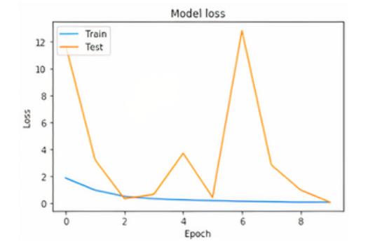 Результаты эксперимента с использованием SimpleHTR (lr=0,01): погрешность модели.