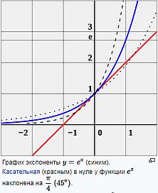 ис 19 «Экспонента проходит через 0 под углом 45 градусов»