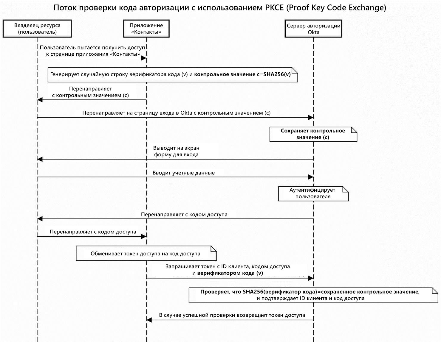 Неявное разрешение на доступ (implicit grant) с использованием PKCE в приложении «Контакты»