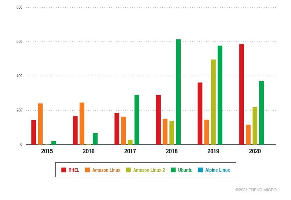 Количество важных и критических рекомендаций по безопасности для различных дистрибутивов Linux за 2015-2020 годы. Источник: Trend Micro