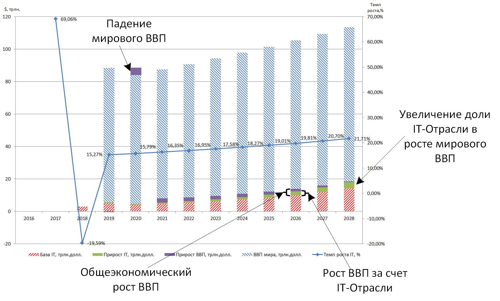 Рис. 2. Прогноз развития мировой IT-отрасли по данным Reports and Data с наложением на мировое производство.