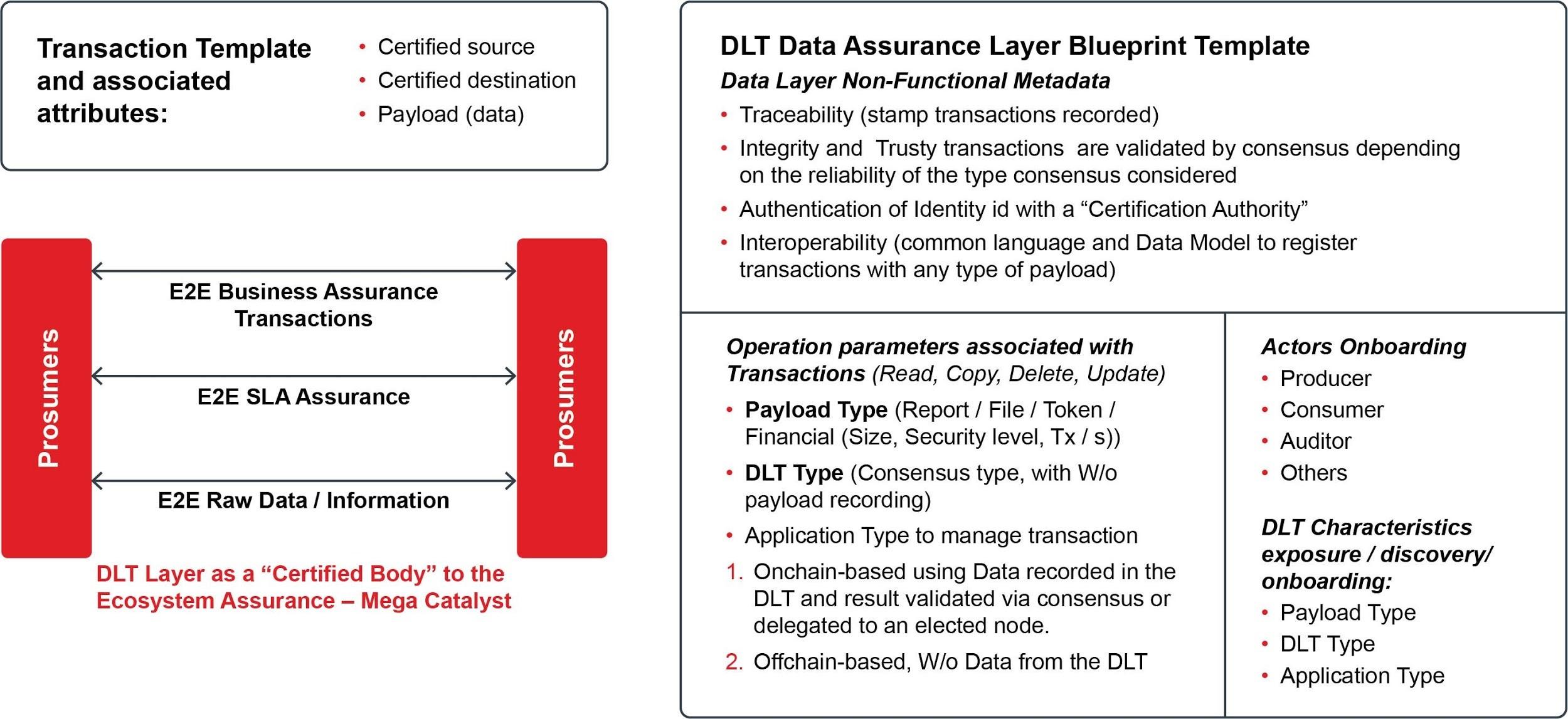 Рис. 7: Роль и преимущества DLT Федеративных торговых площадок