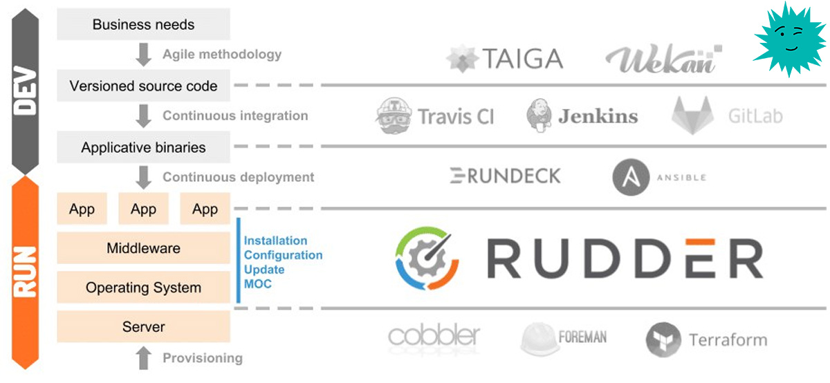 Установка и эксплуатация Rudder