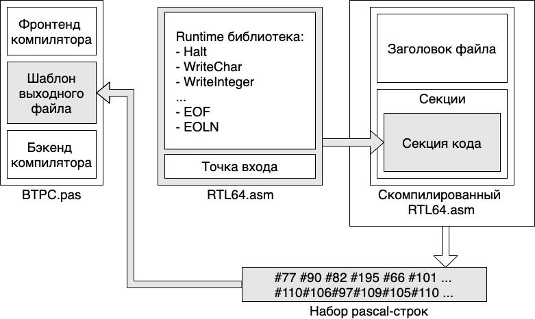 Таким путем код из rtl.asm попадает в btpc.pas