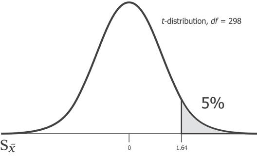 t-распределение, степень свободы = 298