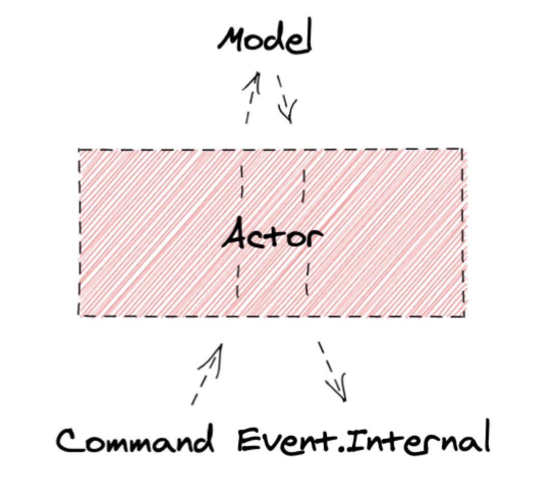 Схема работы Actor
