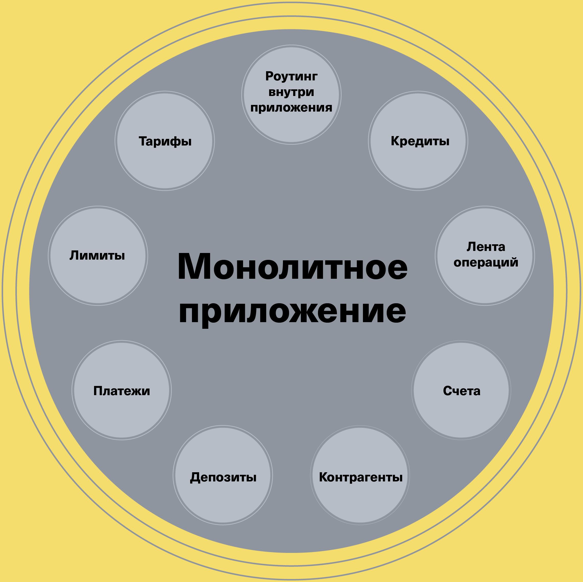 Примерная схема монолитного фронтенд-приложения