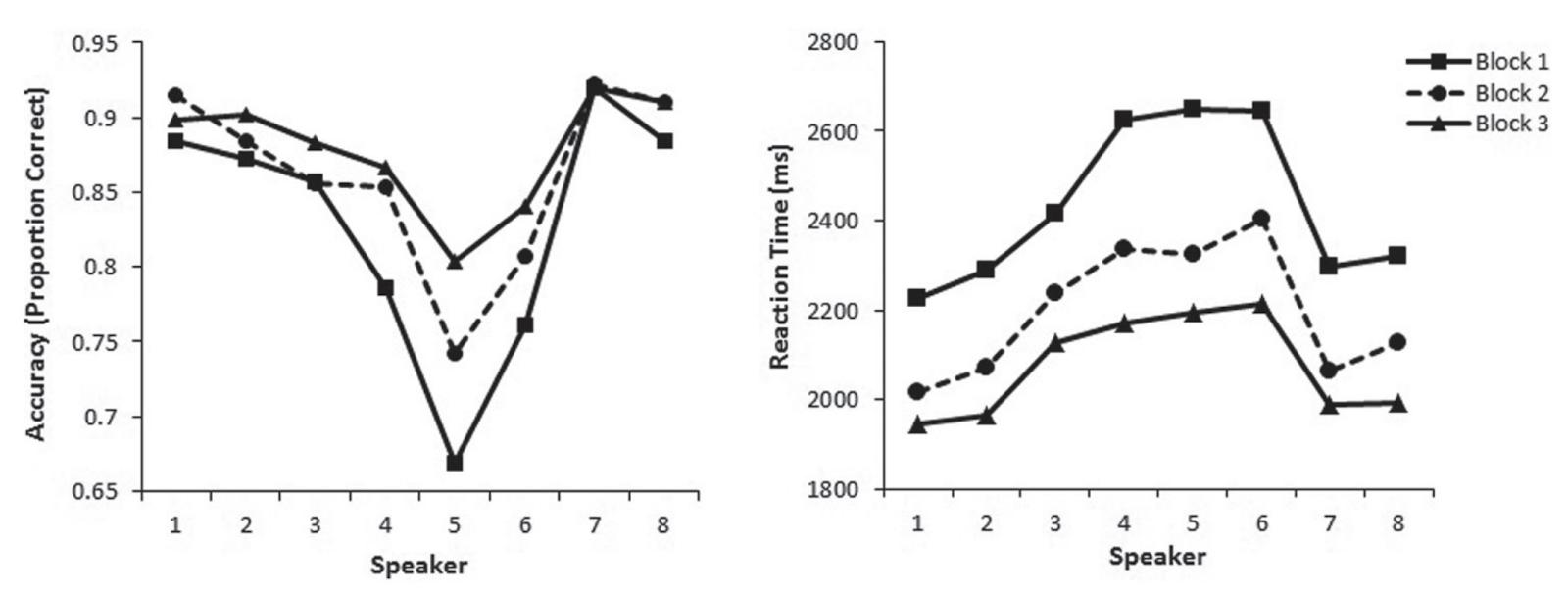 Слева — зависимость точности распознавания в зависимости от колонки, из которой звучал звук, справа — время реакции