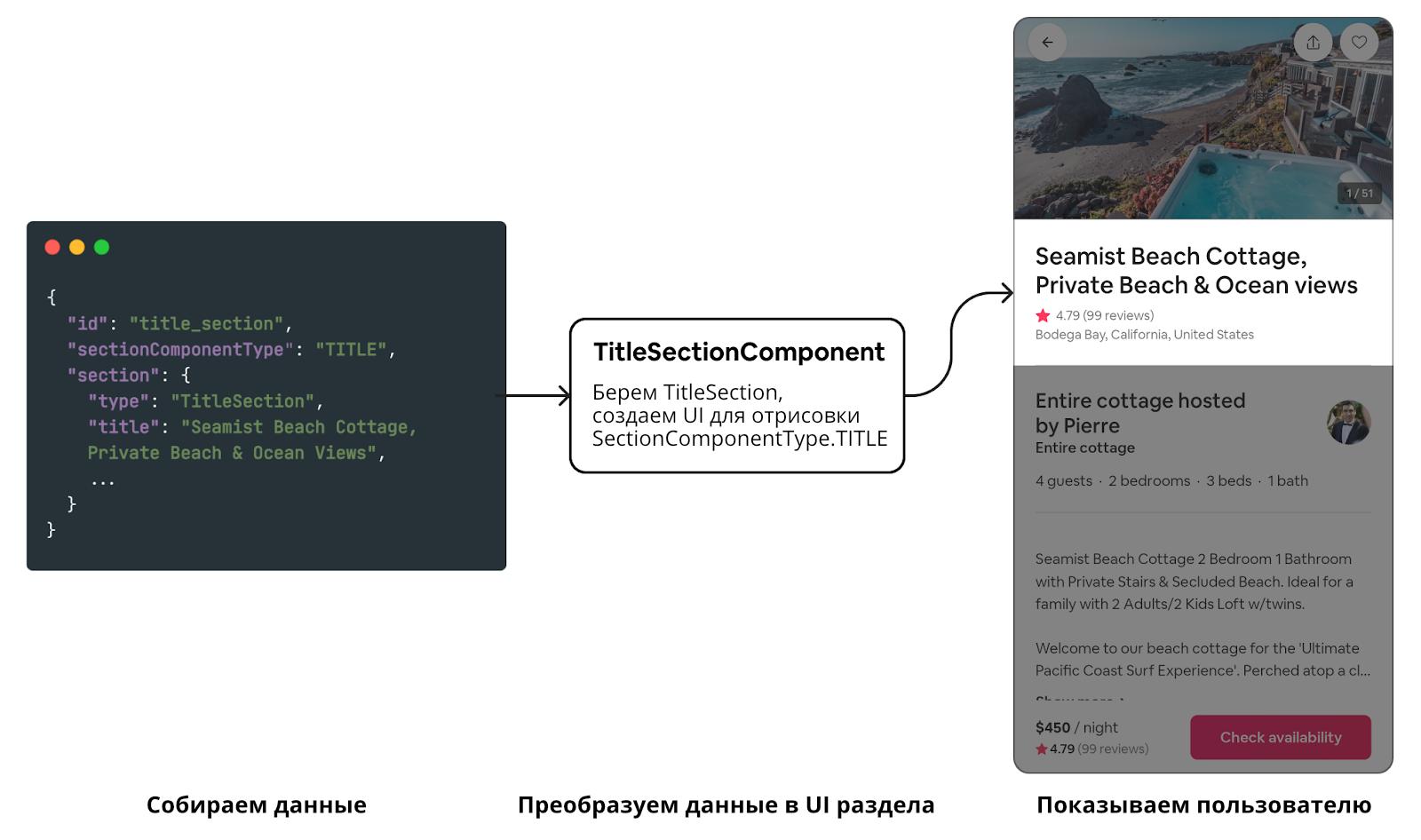 Рисунок 6. GP берет данные раздела, с помощью компонента раздела преобразует их в UI (TitleSectionComponent на рисунке 5) и показывает пользователю собранный интерфейс раздела