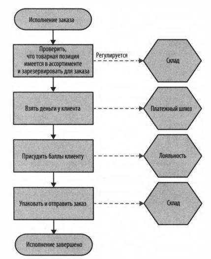 Рис. 7 - Пример потока исполнения заказа наряду со службами, ответственными за проведение операции.