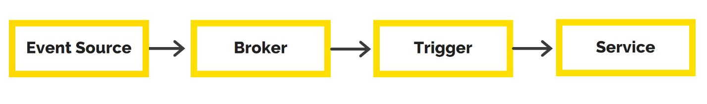 Как работают и где применяются бессерверные вычисления (Function-as-a-Service)