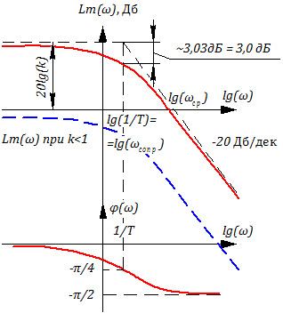 Рисунок 3.3.5 ЛАХ и ЛФЧХ апериодического звена 1-го порядка