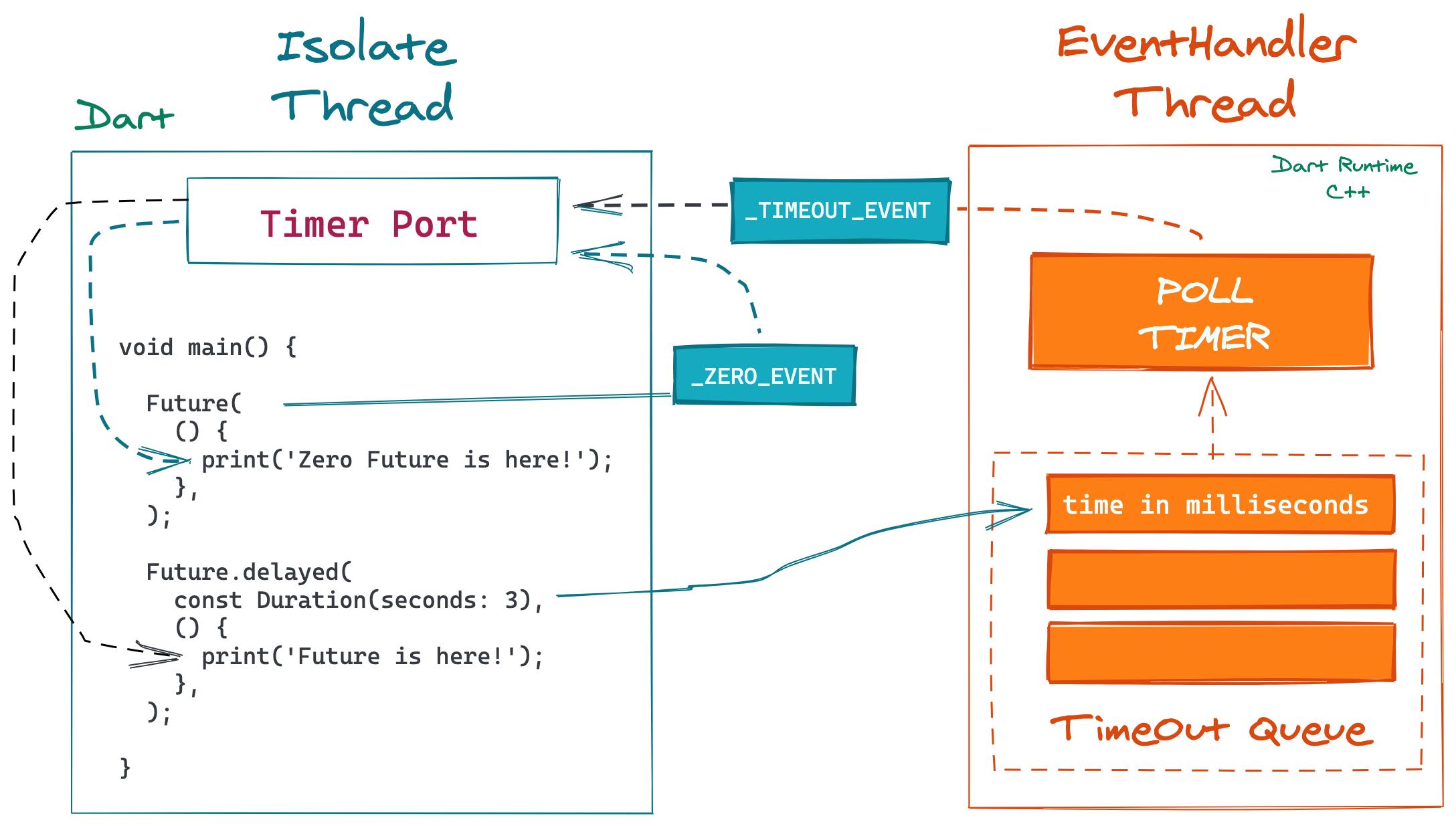 Связь изолята и EventHandler, которые работают в разных потоках