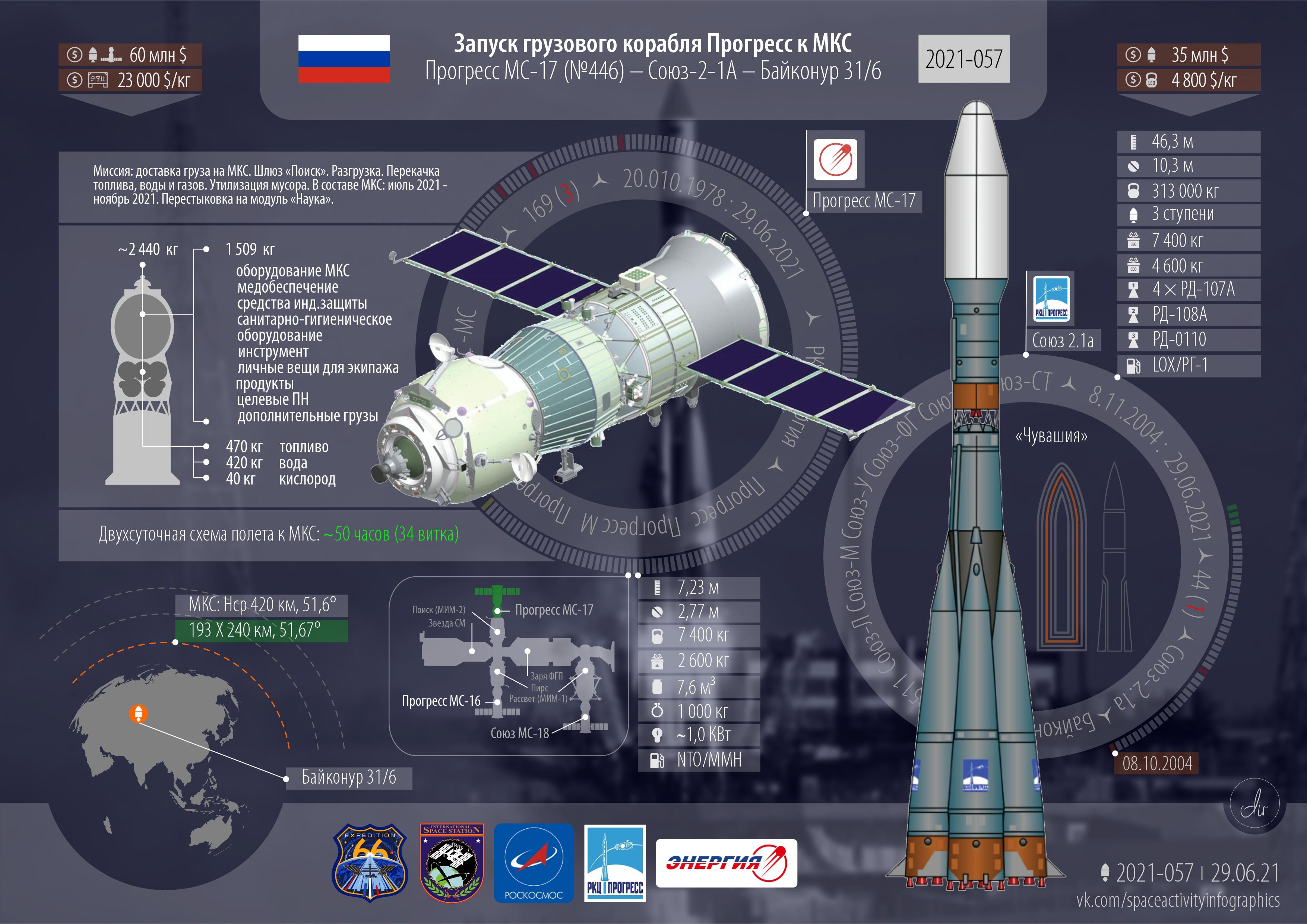 Инфографика текущего запуска Прогресс МС-17
