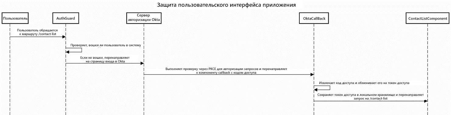 Последовательность операций при выводе контактов на экран