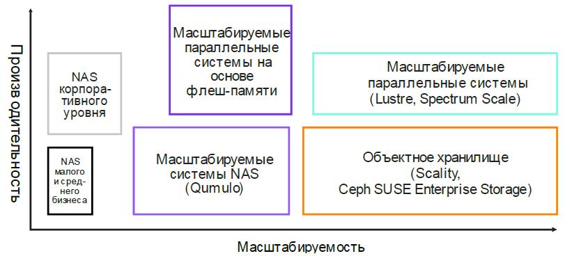 Различные файловые системы. Производительность и масштабируемость