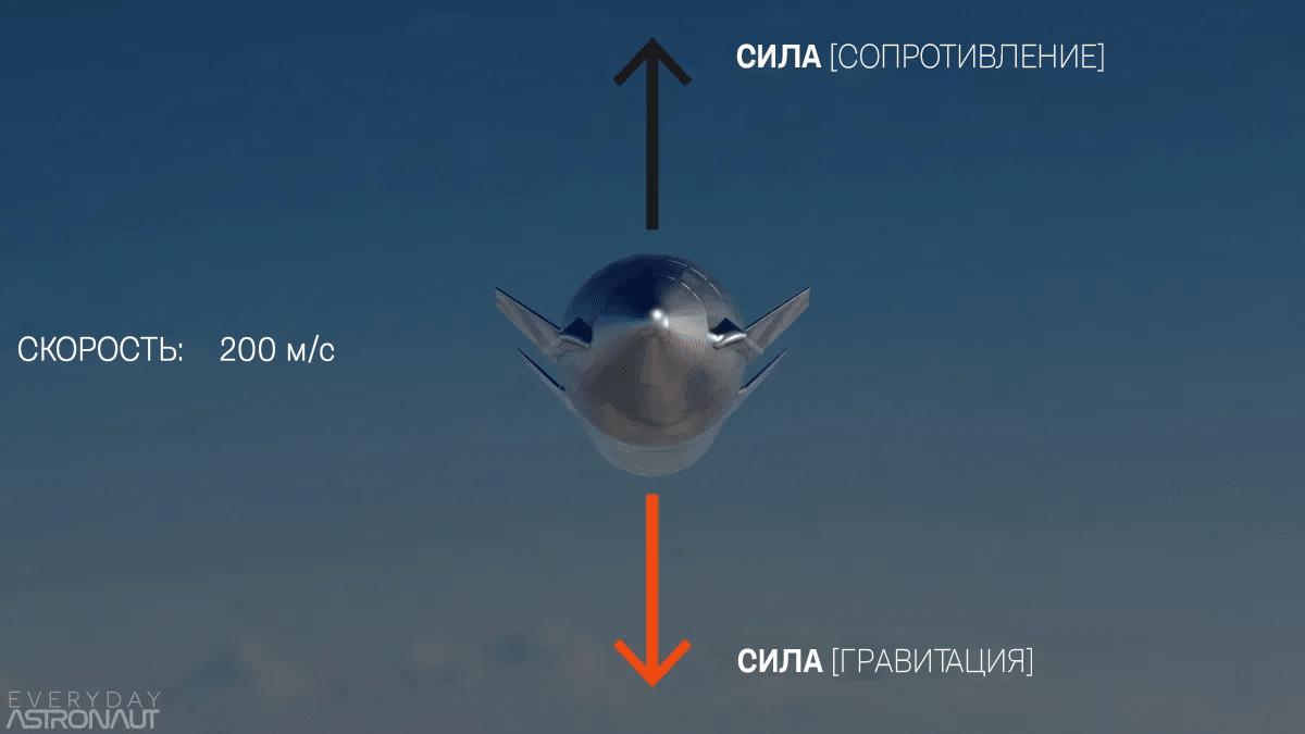 Starship падает брюхом вниз, показывая, что сила тяжести равна силе сопротивления (предельная скорость).  Источник: Everyday Astronaut