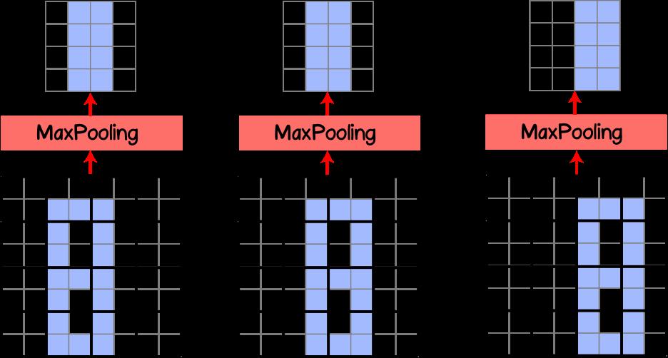Рисунок 11 – Сглаживание пространственных смещений после MaxPooling слоя