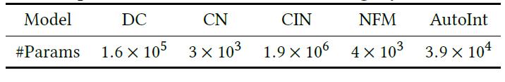 Таблица 3: сравнение эффективности различных алгоритмов с точки зрения размера модели на наборе данных Criteo. «DC» и «CN» - это DeepCrossing и CrossNet для краткости, соответственно. Подсчитанные параметры исключают слой встраивания.