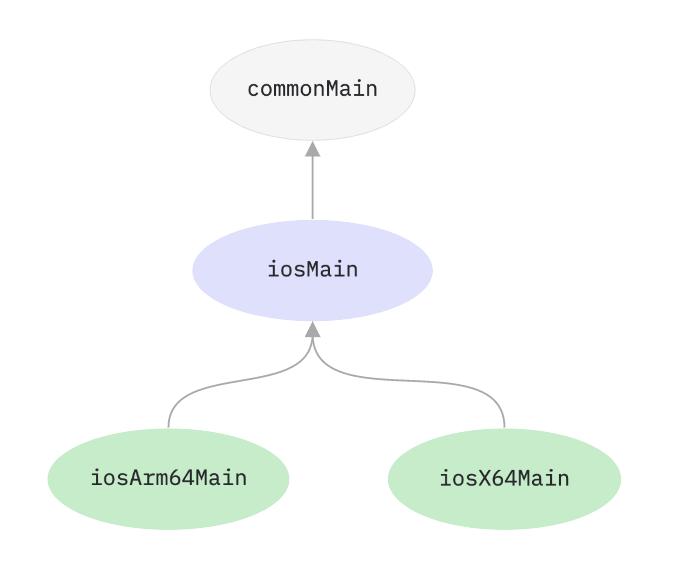 iosMain в иерархии (source—https://kotlinlang.org/docs/reference/mpp-share-on-platforms.html)