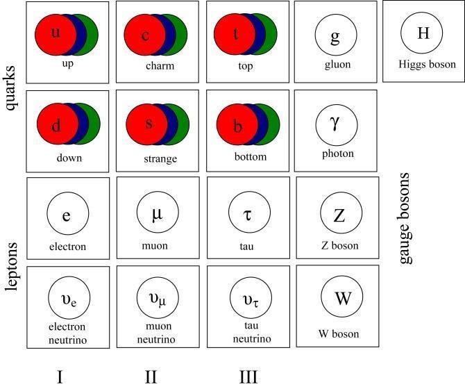 Стандартная модель. Кварки обладают свойством, известным как «цвет», который может быть красным, синим или зелёным