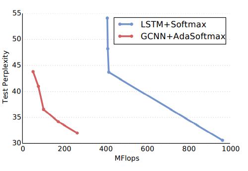 Рисунок 2. По сравнению с современными решениями (Jozefowicz et al., 2016 [14]), в которых используется полный softmax, адаптивное приближение softmax значительно сокращает количество операций, необходимых для достижения заданной сложности.