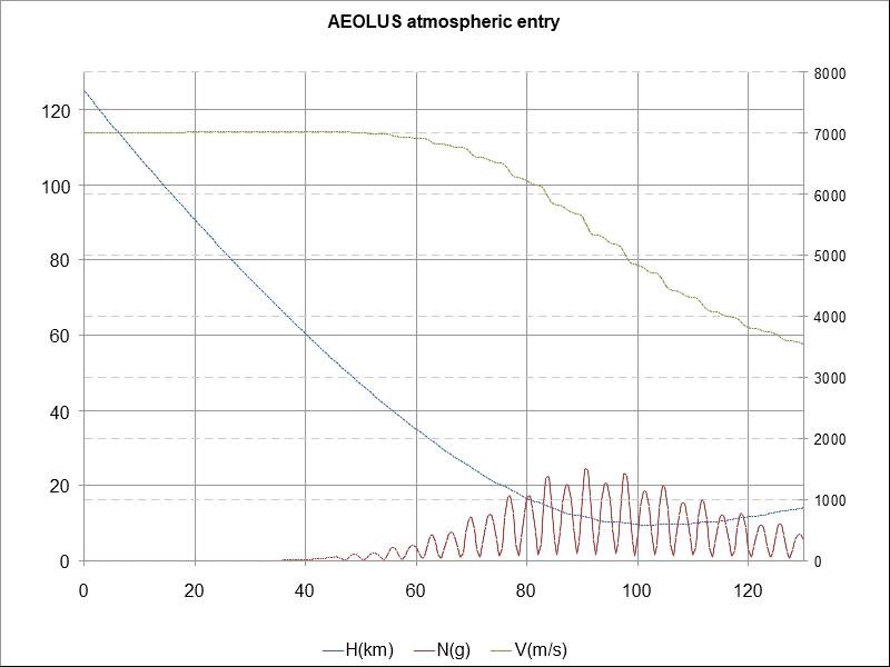 Участок торможения до околокруговой скорости Красный график - перегрузка с пиком в 25g в районе 90-ой секунды