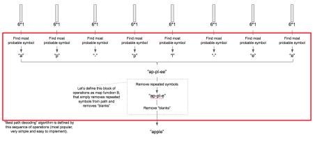 Рисунок 2- Принцип работы алгоритма декодирования