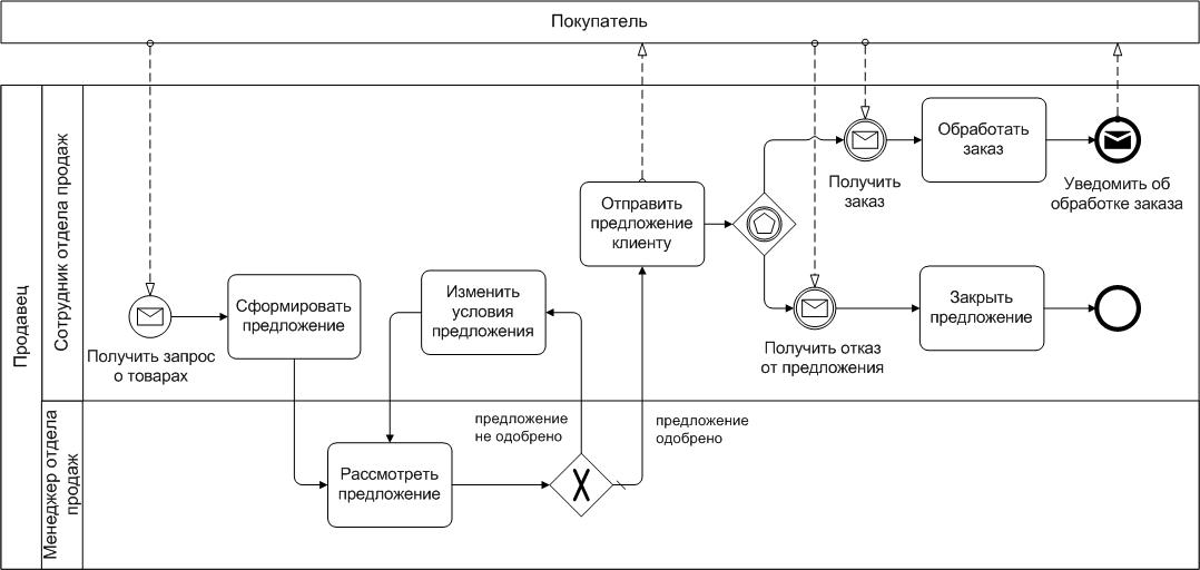 BPMN схема из Википедии