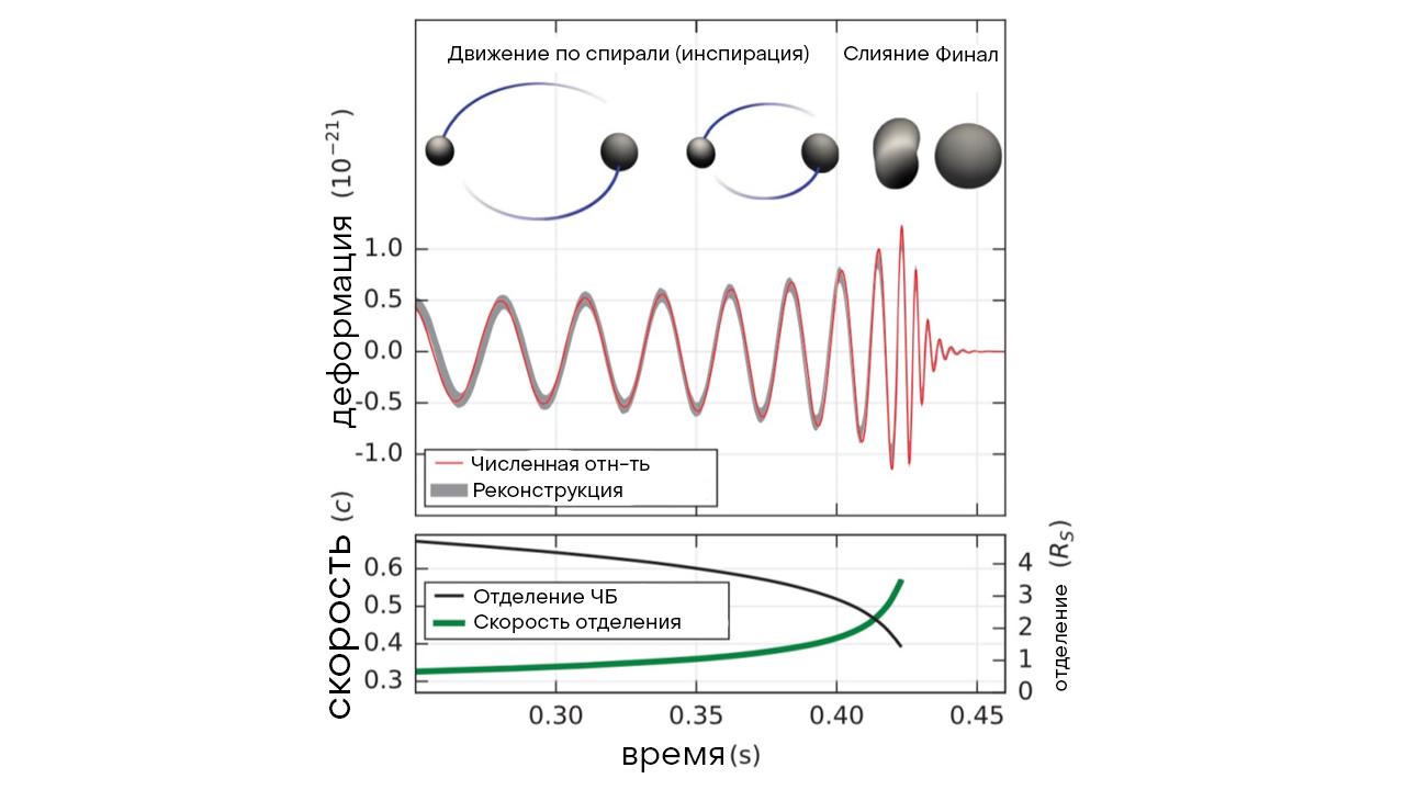 Рис.9: Эволюция деформации, разделения черной дыры и ее относительной скорости для события GW150914 со временем. Иллюстрация взята из [15].
