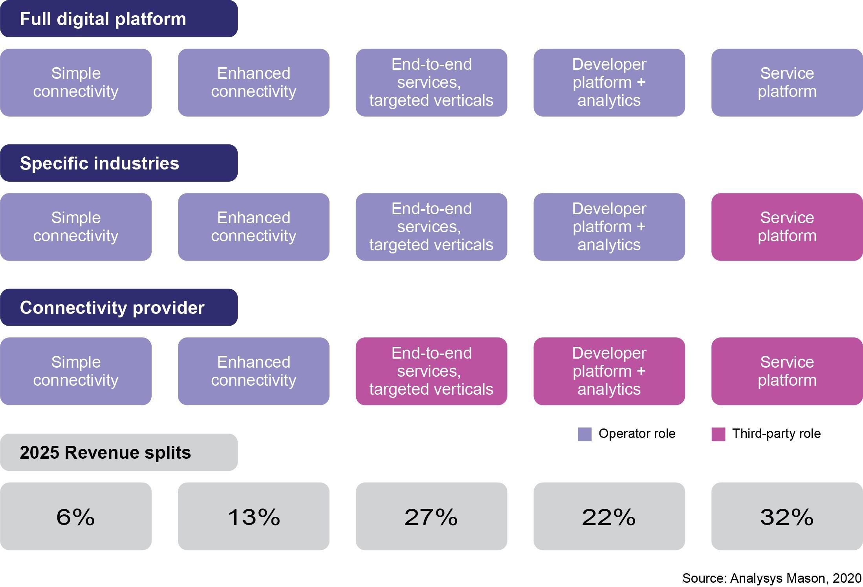 Рис. 1. Цепочка формирования ценности 5G и прогноз долей выручки на 2025 год
