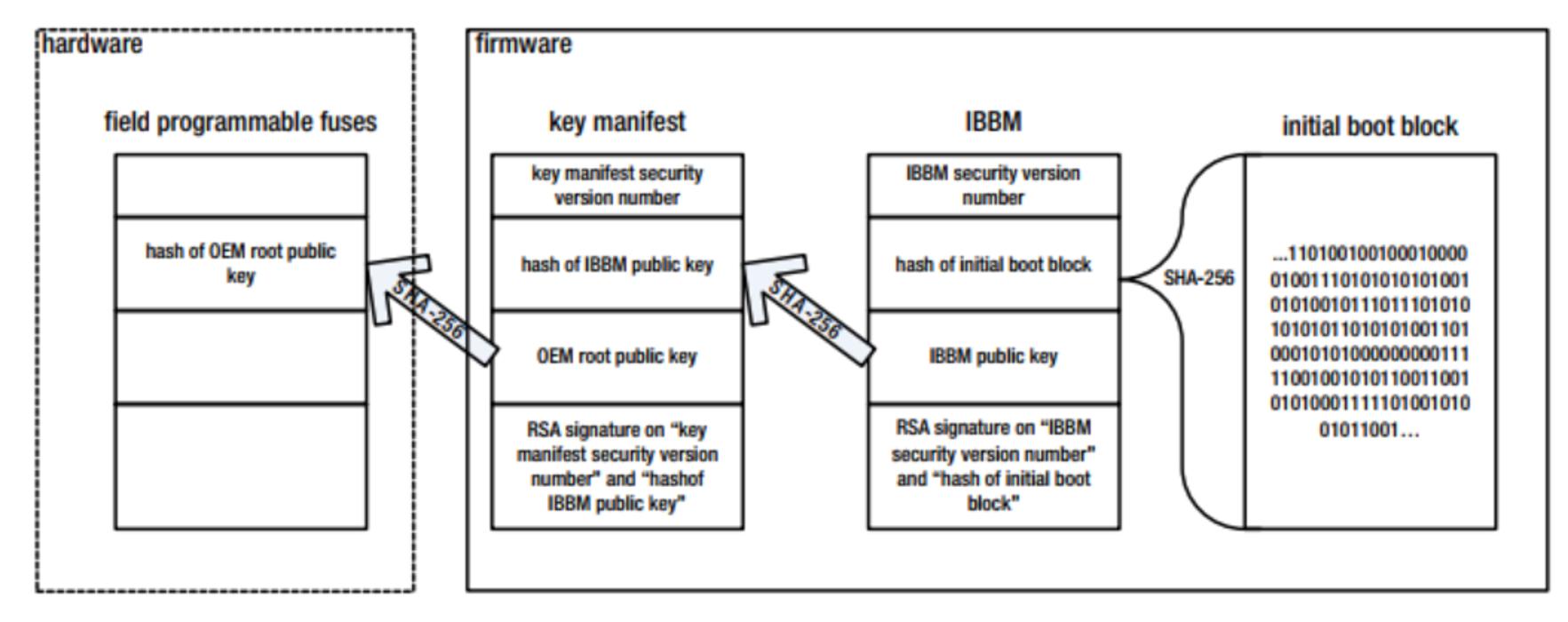 Схема работы Boot Guard в режиме проверенной загрузки