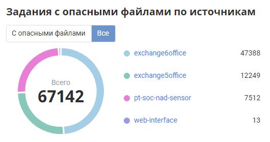 Рисунок 1. Распределение всех файлов, поступивших на анализ в PT Sandbox, по источникам