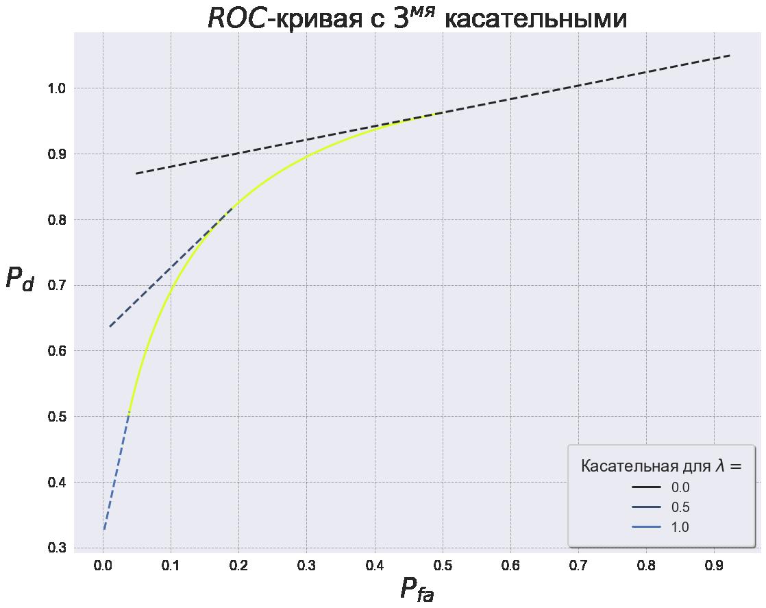 Рис. 10 ROC-кривая SNR=5 с тремя касательными в точках.